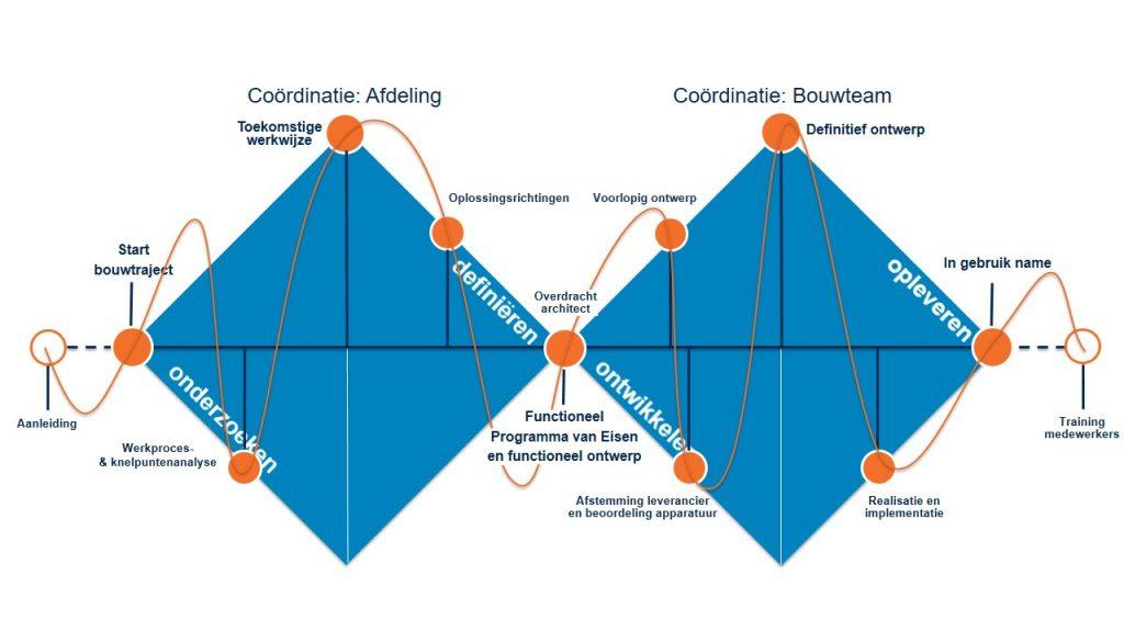 vhp human performance rol in ver en nieuwbouw